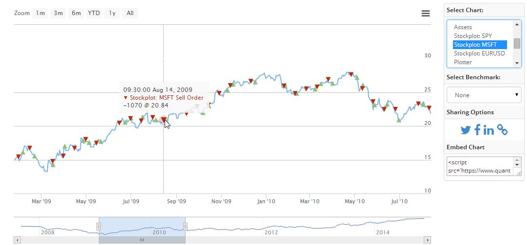 Stock Plot - MSFT