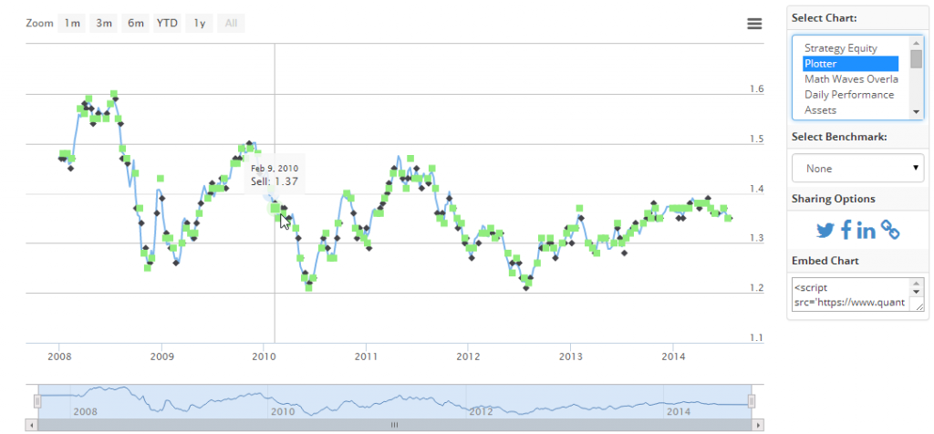 Plot prices with trades to see where your algorithm is working.